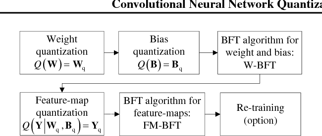 Figure 1 from Convolutional Neural Network Quantization using