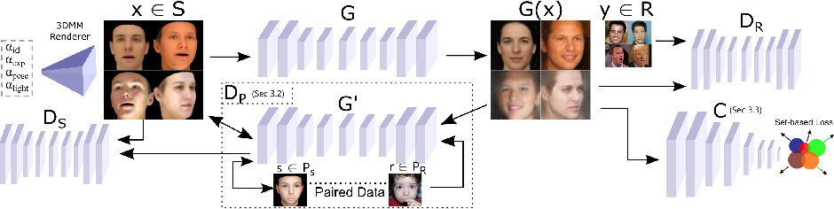 Figure 1 for Semi-supervised Adversarial Learning to Generate Photorealistic Face Images of New Identities from 3D Morphable Model