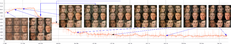Figure 4 for Semi-supervised Adversarial Learning to Generate Photorealistic Face Images of New Identities from 3D Morphable Model