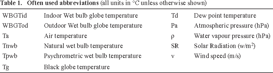 Table 1 from Calculating workplace WBGT from meteorological