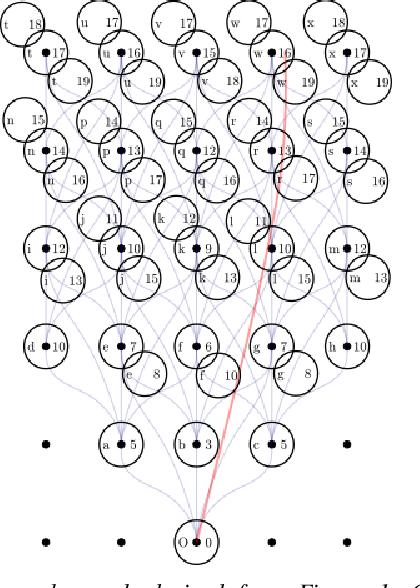 Figure 2 for Learning a Lattice Planner Control Set for Autonomous Vehicles