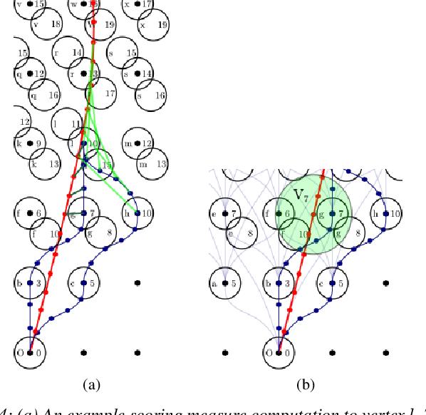 Figure 3 for Learning a Lattice Planner Control Set for Autonomous Vehicles