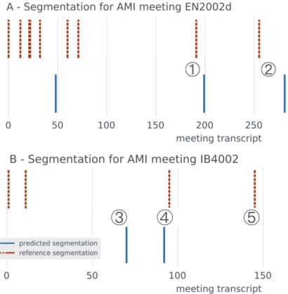 Figure 2 for Unsupervised Topic Segmentation of Meetings with BERT Embeddings