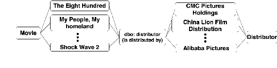Figure 3 for Relation Extraction from Tables using Artificially Generated Metadata