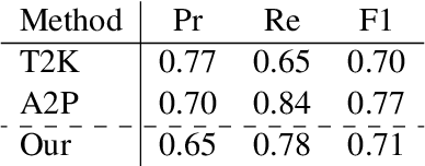 Figure 2 for Relation Extraction from Tables using Artificially Generated Metadata