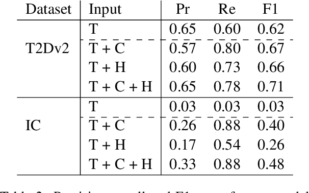 Figure 4 for Relation Extraction from Tables using Artificially Generated Metadata