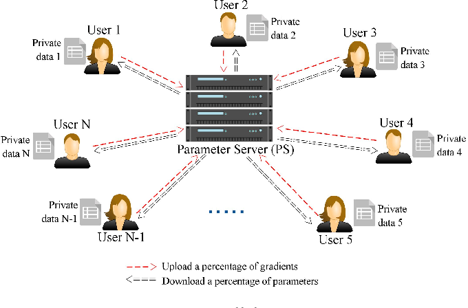 Figure 2 for Deep Models Under the GAN: Information Leakage from Collaborative Deep Learning