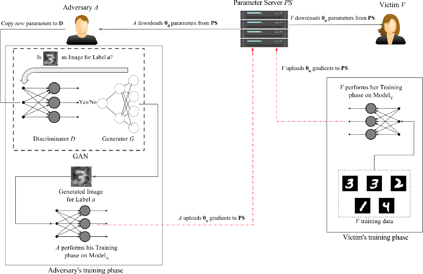 Figure 3 for Deep Models Under the GAN: Information Leakage from Collaborative Deep Learning