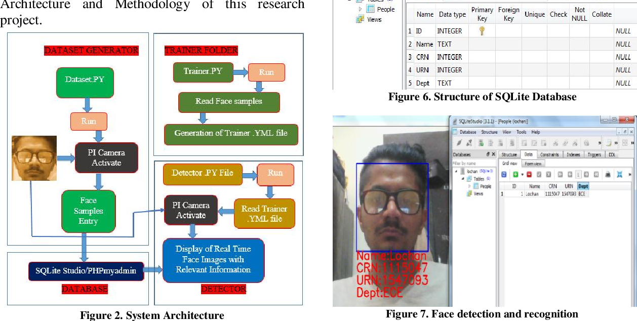 PDF] EFFICIENT HUMAN IDENTIFICATION THROUGH FACE DETECTION