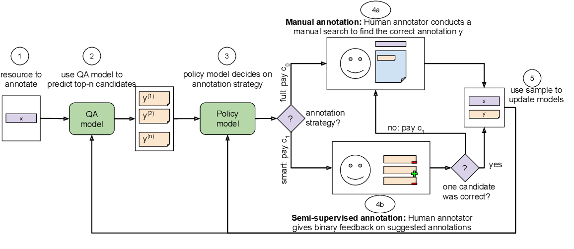 Figure 1 for Learning a Cost-Effective Annotation Policy for Question Answering