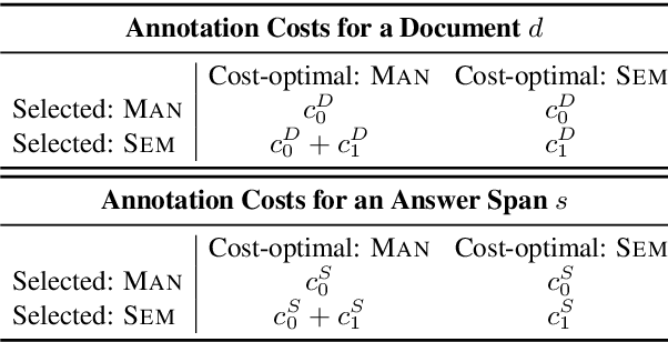 Figure 2 for Learning a Cost-Effective Annotation Policy for Question Answering
