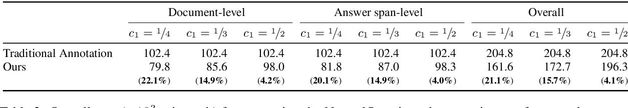 Figure 4 for Learning a Cost-Effective Annotation Policy for Question Answering