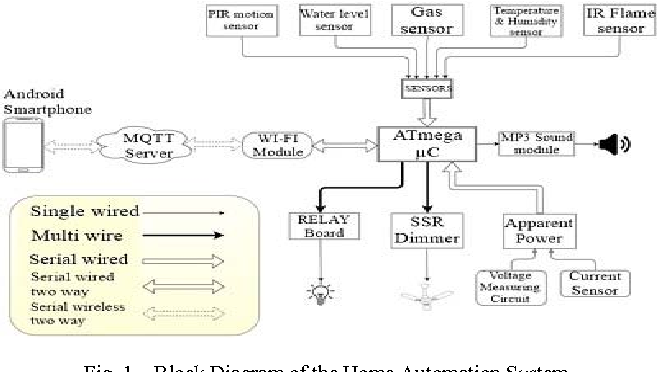 Figure 1 from A Low Cost Home Automation System Using Wi-Fi Based