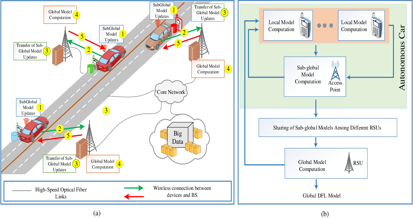 Figure 1 for A Dispersed Federated Learning Framework for 6G-Enabled Autonomous Driving Cars
