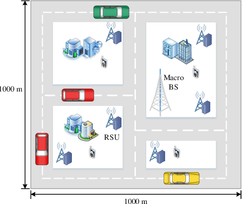 Figure 2 for A Dispersed Federated Learning Framework for 6G-Enabled Autonomous Driving Cars