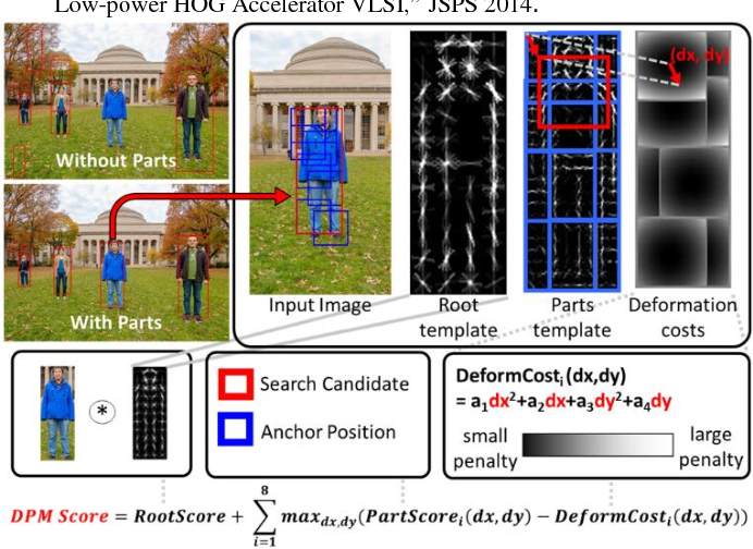 Figure 1 for A 58.6mW Real-Time Programmable Object Detector with Multi-Scale Multi-Object Support Using Deformable Parts Model on 1920x1080 Video at 30fps