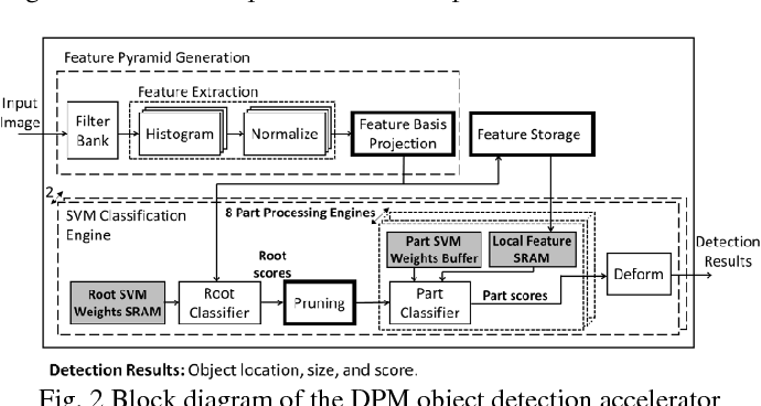 Figure 2 for A 58.6mW Real-Time Programmable Object Detector with Multi-Scale Multi-Object Support Using Deformable Parts Model on 1920x1080 Video at 30fps