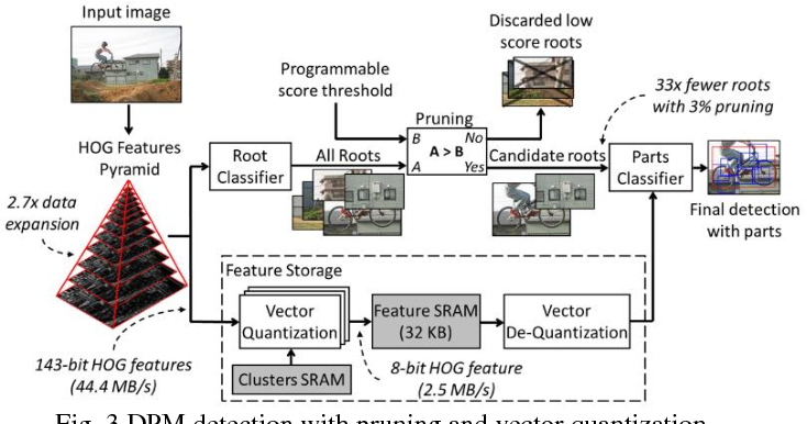 Figure 3 for A 58.6mW Real-Time Programmable Object Detector with Multi-Scale Multi-Object Support Using Deformable Parts Model on 1920x1080 Video at 30fps