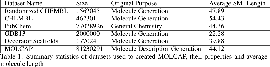Figure 2 for IMG2SMI: Translating Molecular Structure Images to Simplified Molecular-input Line-entry System