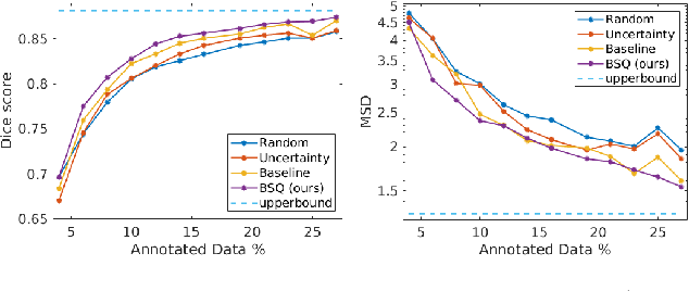 Figure 4 for Active Learning for Segmentation Based on Bayesian Sample Queries