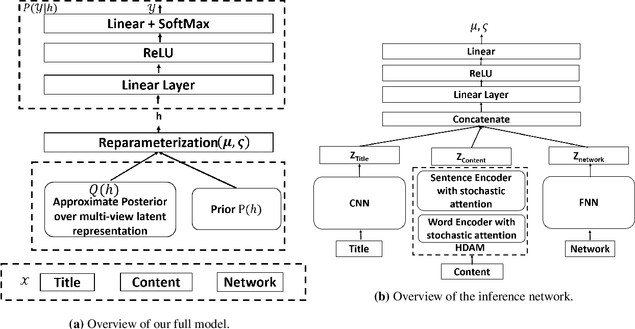 Figure 3 for Multi-view Models for Political Ideology Detection of News Articles