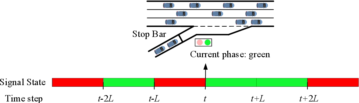 Figure 1 for A Deep Reinforcement Learning Approach for Ramp Metering Based on Traffic Video Data