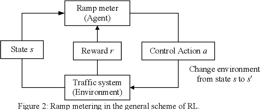 Figure 3 for A Deep Reinforcement Learning Approach for Ramp Metering Based on Traffic Video Data