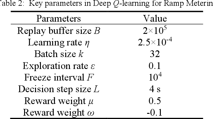 Figure 4 for A Deep Reinforcement Learning Approach for Ramp Metering Based on Traffic Video Data