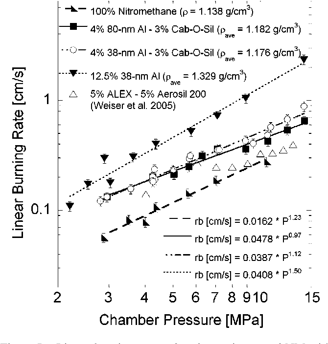 Figure 5 from Effect of Nano-Aluminum and Fumed Silica