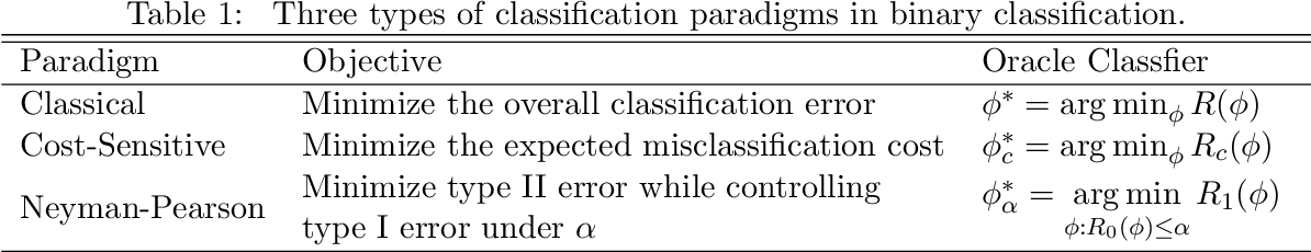 Figure 1 for Imbalanced classification: an objective-oriented review