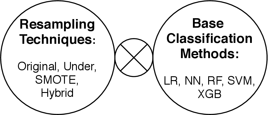 Figure 2 for Imbalanced classification: an objective-oriented review