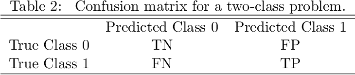 Figure 3 for Imbalanced classification: an objective-oriented review
