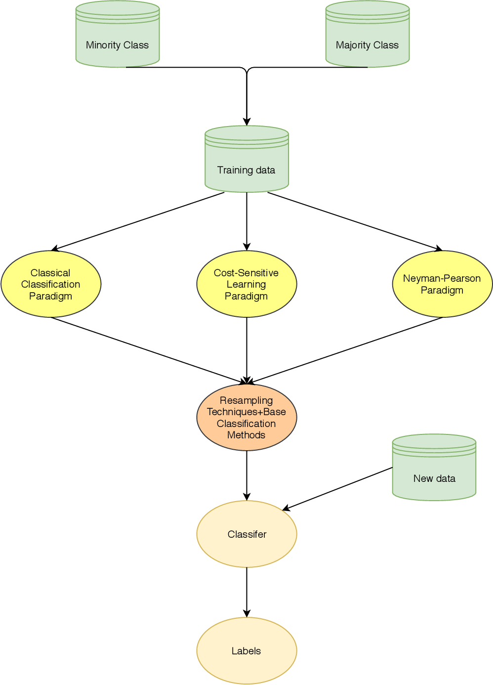 Figure 4 for Imbalanced classification: an objective-oriented review