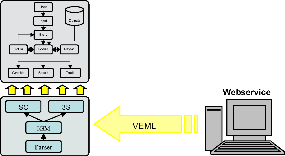 Figure 6 – CVE extensibility at runtime using VEML