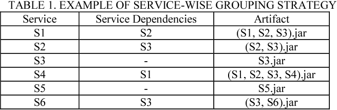 TABLE 1. EXAMPLE OF SERVICE-WISE GROUPING STRATEGY