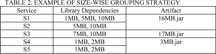 TABLE 2. EXAMPLE OF SIZE-WISE GROUPING STRATEGY