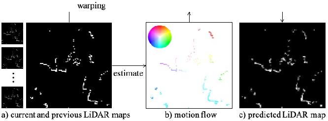 Figure 1 for 2D LiDAR Map Prediction via Estimating Motion Flow with GRU