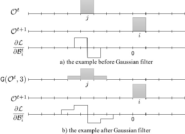 Figure 4 for 2D LiDAR Map Prediction via Estimating Motion Flow with GRU