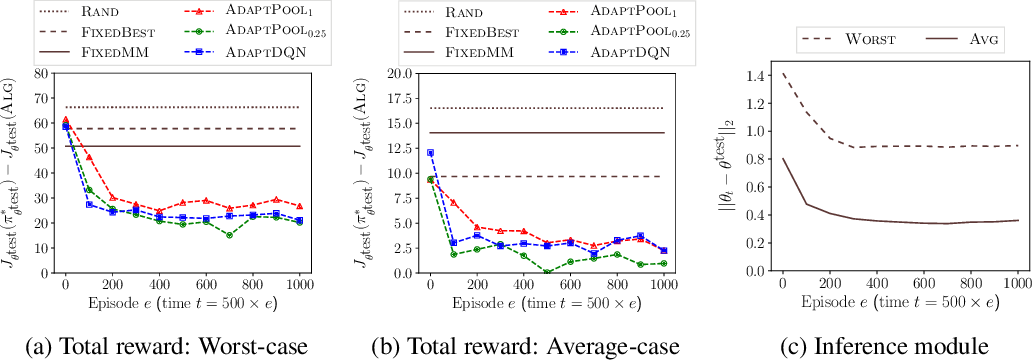 Figure 3 for Towards Deployment of Robust AI Agents for Human-Machine Partnerships