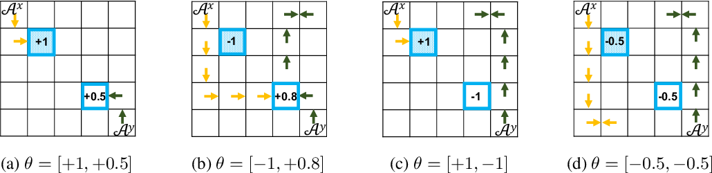 Figure 2 for Towards Deployment of Robust AI Agents for Human-Machine Partnerships