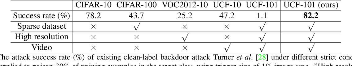 Figure 2 for Clean-Label Backdoor Attacks on Video Recognition Models