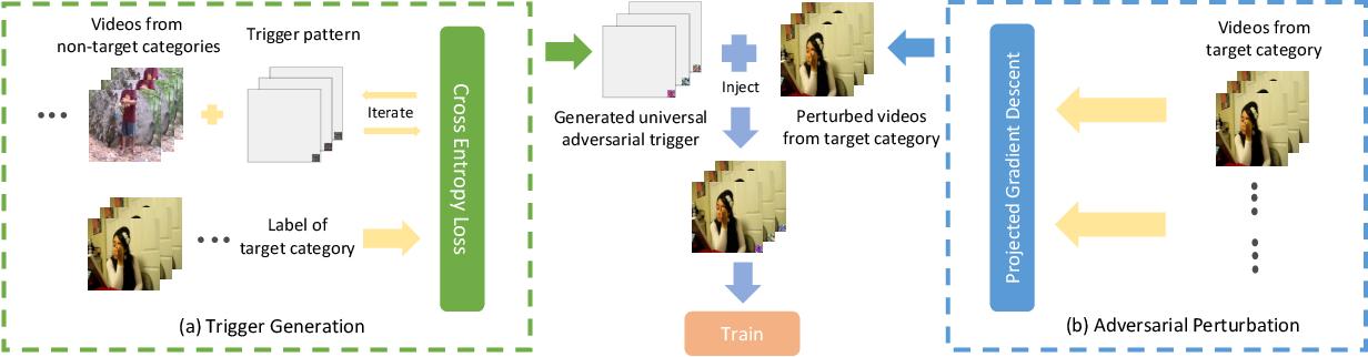Figure 3 for Clean-Label Backdoor Attacks on Video Recognition Models
