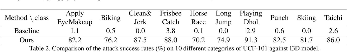 Figure 4 for Clean-Label Backdoor Attacks on Video Recognition Models