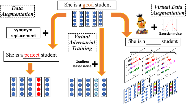 Figure 1 for Virtual Data Augmentation: A Robust and General Framework for Fine-tuning Pre-trained Models