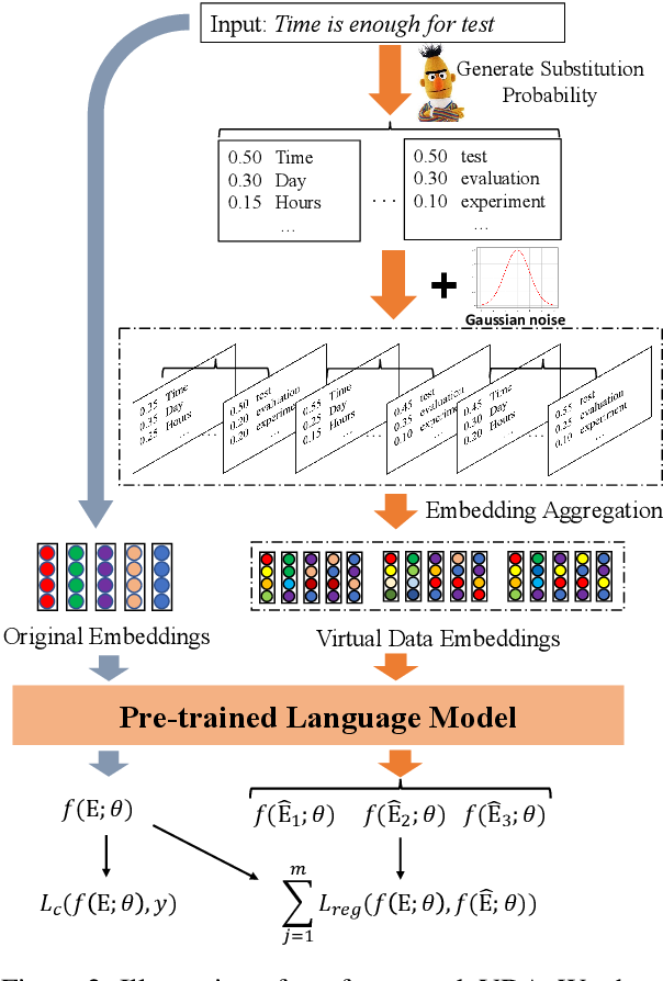 Figure 3 for Virtual Data Augmentation: A Robust and General Framework for Fine-tuning Pre-trained Models
