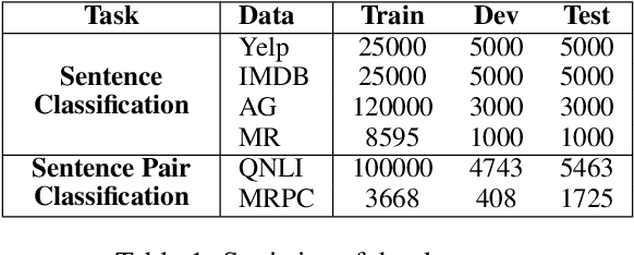 Figure 2 for Virtual Data Augmentation: A Robust and General Framework for Fine-tuning Pre-trained Models