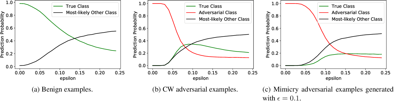 Figure 4 for Are Odds Really Odd? Bypassing Statistical Detection of Adversarial Examples