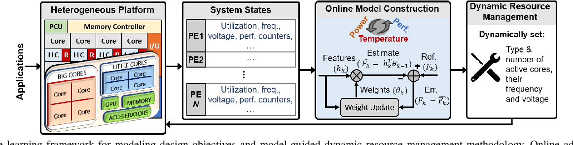 Figure 1 for Online Adaptive Learning for Runtime Resource Management of Heterogeneous SoCs