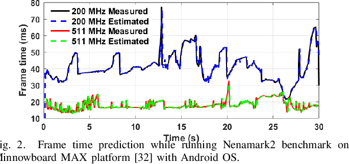 Figure 2 for Online Adaptive Learning for Runtime Resource Management of Heterogeneous SoCs
