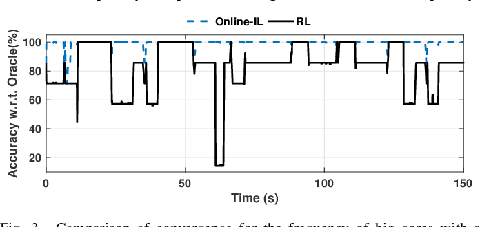 Figure 3 for Online Adaptive Learning for Runtime Resource Management of Heterogeneous SoCs